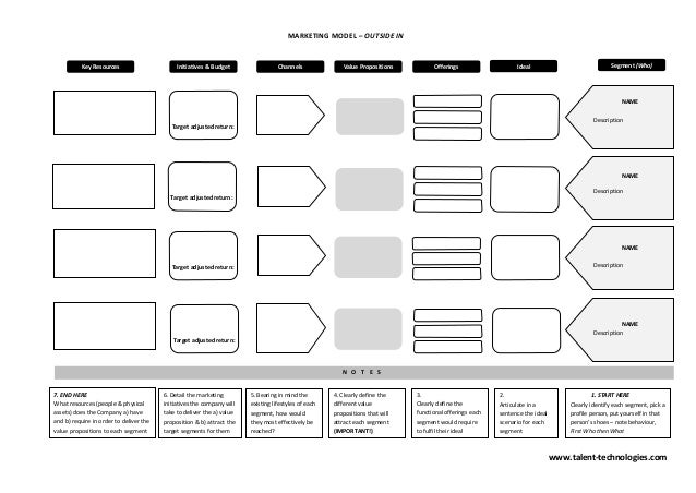 Marketing Strategy Template Pdf. MARKETING MODEL U2013 OUTSIDE IN Key Resources  Initiatives ...