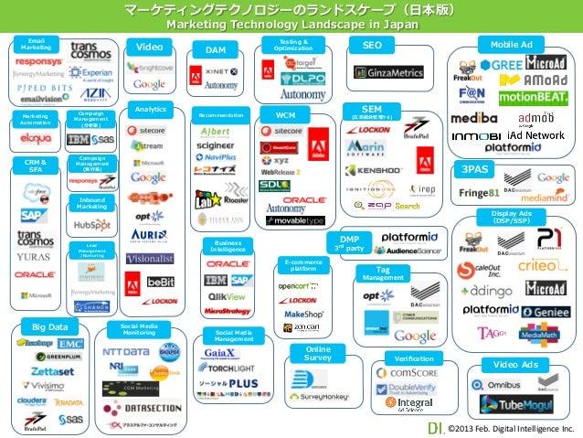 マーケティングテクノロジーのランドスケープ(⽇日本版)                                               Marketing Technology Landscape in Japan Emai...
