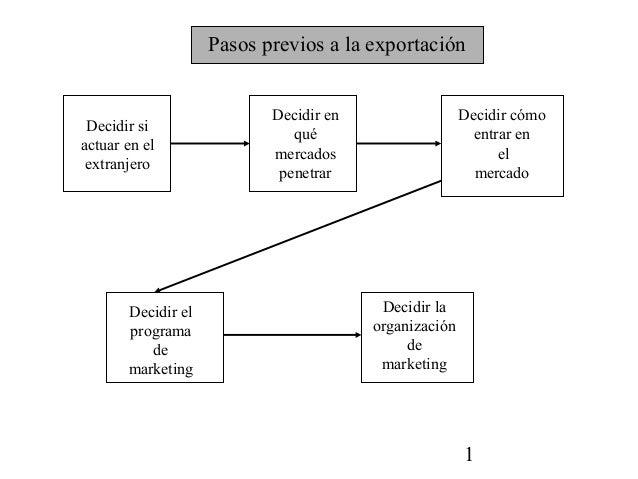 Pasos previos a la exportación                           Decidir en                  Decidir cómo Decidir si              ...