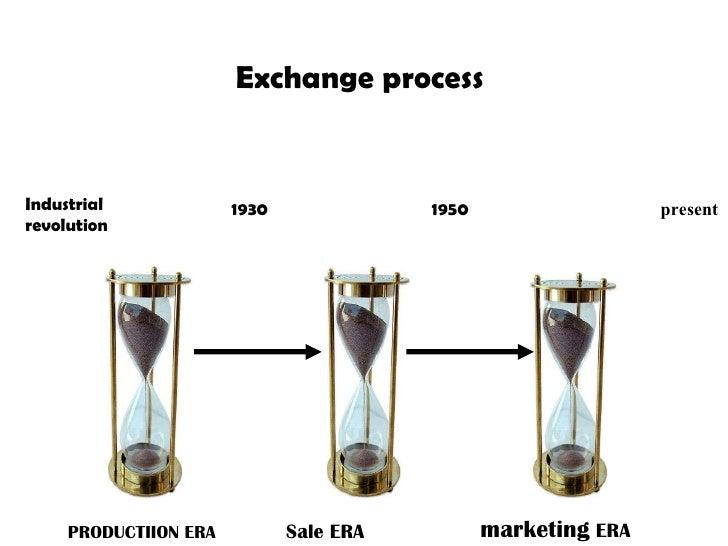 Exchange process  PRODUCTIION ERA Sale ERA marketing  ERA 1930 1950 present Industrial revolution