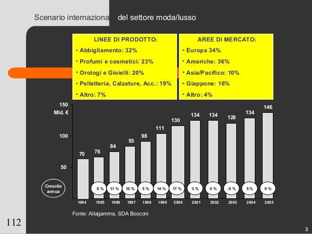 112 Scenario internazionale del settore moda/lusso 1994 1995 1996 1997 1998 1999 2000 2001 2002 2003 2004 2005 70 76 84 93...