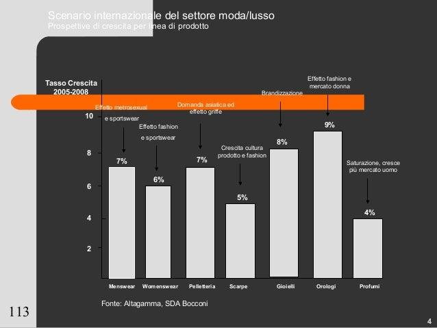 113 Scenario internazionale del settore moda/lusso Prospettive di crescita per linea di prodotto 2 Tasso Crescita 2005-200...
