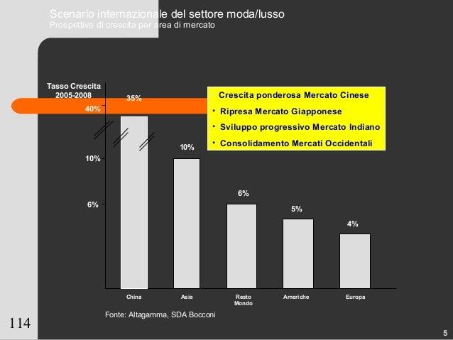 114 Scenario internazionale del settore moda/lusso Prospettive di crescita per area di mercato Tasso Crescita 2005-2008 Fo...