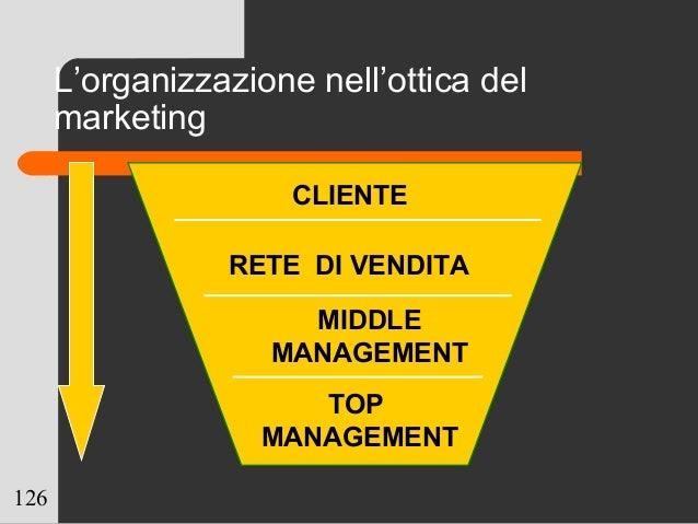 126 L'organizzazione nell'ottica del marketing CLIENTE RETE DI VENDITA TOP MANAGEMENT MIDDLE MANAGEMENT