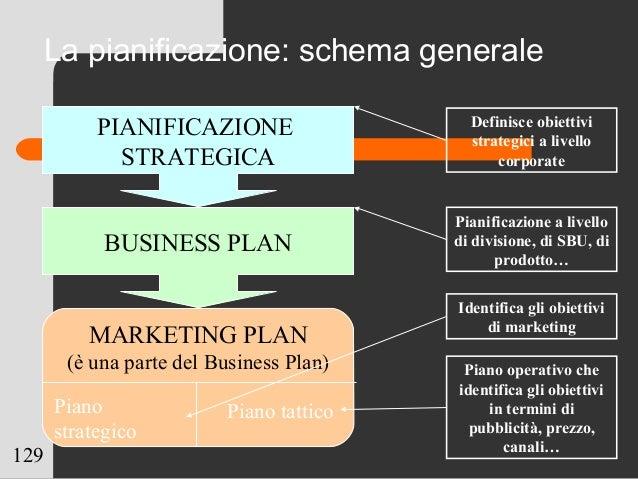 129 PIANIFICAZIONE STRATEGICA BUSINESS PLAN Definisce obiettivi strategici a livello corporate Pianificazione a livello di...