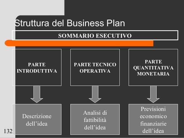 132 Struttura del Business Plan PARTE INTRODUTTIVA PARTE TECNICO OPERATIVA PARTE QUANTITATIVA MONETARIA Descrizione dell'i...