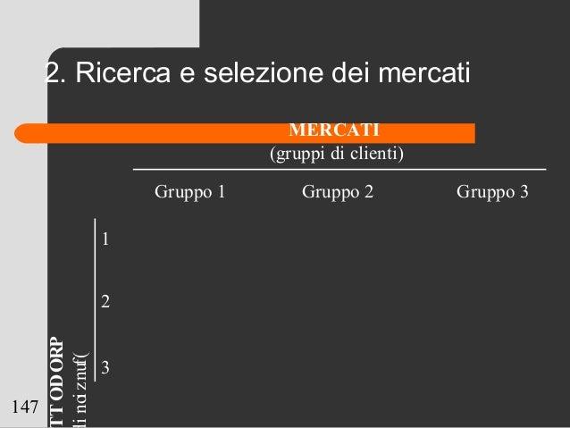 147 2. Ricerca e selezione dei mercati 1 2 3 Gruppo 1 Gruppo 2 Gruppo 3 MERCATI (gruppi di clienti) PRODOT (funzioni
