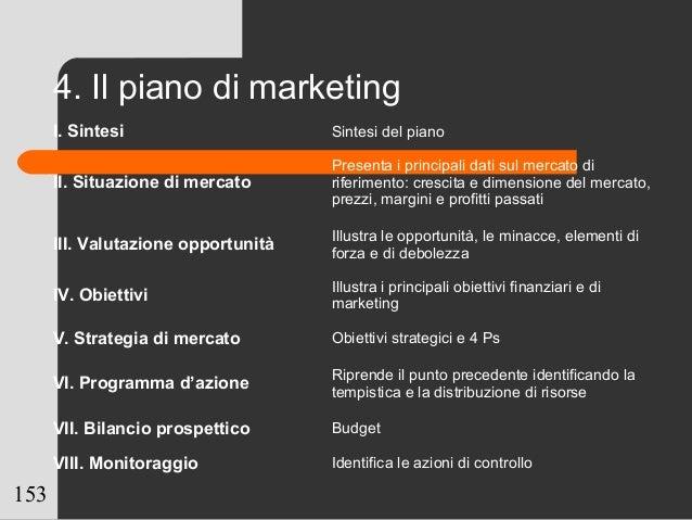 153 4. Il piano di marketing I. Sintesi Sintesi del piano II. Situazione di mercato Presenta i principali dati sul mercato...