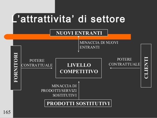 165 LIVELLO COMPETITIVO POTERE CONTRATTUALE FORNITORI CLIENTI POTERE CONTRATTUALE PRODOTTI SOSTITUTIVI MINACCIA DI PRODOTT...