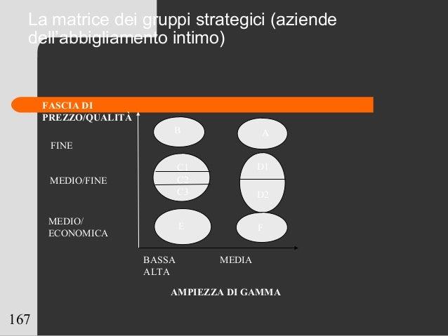 167 BASSA MEDIA ALTA AMPIEZZA DI GAMMA AB D1 D2 E C1 C2 C3 F MEDIO/ ECONOMICA MEDIO/FINE FINE FASCIA DI PREZZO/QUALITÀ La ...