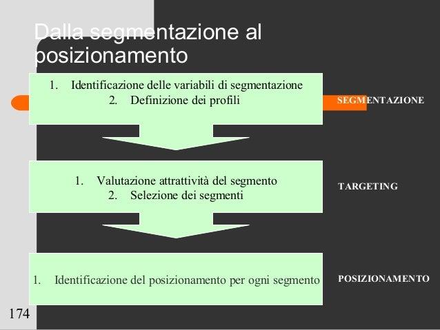 174 Dalla segmentazione al posizionamento 1. Valutazione attrattività del segmento 2. Selezione dei segmenti 1. Identifica...