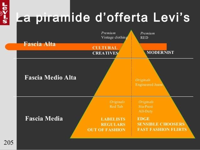 205 La piramide d'offerta Levi's Fascia Alta Fascia Medio Alta Fascia Media CULTURAL CREATIVES MODERNIST LABELISTS REGULAR...