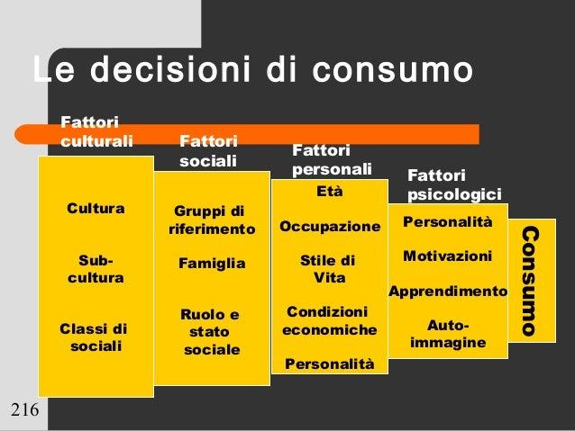 216 Cultura Sub- cultura Classi di sociali Gruppi di riferimento Famiglia Ruolo e stato sociale Età Occupazione Stile di V...