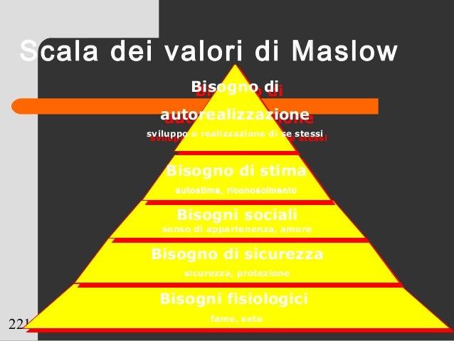 221 Scala dei valori di Maslow Bisogni fisiologici fame, sete Bisogni fisiologici fame, sete Bisogno di sicurezza sicurezz...