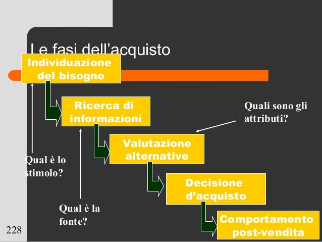228 Le fasi dell'acquisto Individuazione del bisogno Ricerca di informazioni Valutazione alternative Decisione d'acquisto ...