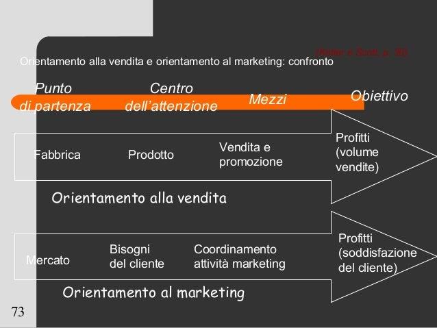 73 Orientamento alla vendita e orientamento al marketing: confronto Punto di partenza Centro dell'attenzione Mezzi Obietti...