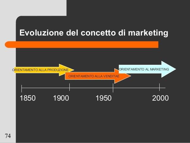 74 Evoluzione del concetto di marketing 1850 1900 1950 2000 ORIENTAMENTO ALLA PRODUZIONE ORIENTAMENTO ALLA VENDITAE ORIENT...