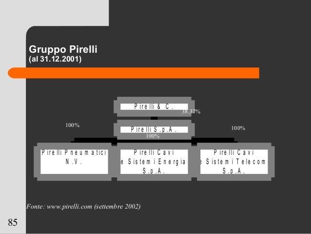 85 Gruppo Pirelli (al 31.12.2001) P ir e lli P n e u m a t ic i N . V . P ir e lli C a v i e S is t e m i E n e r g ia S ....
