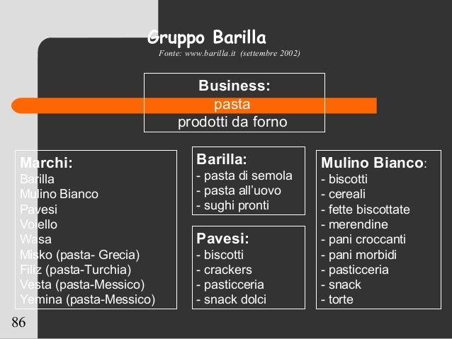 86 Gruppo Barilla Business: pasta prodotti da forno Marchi: Barilla Mulino Bianco Pavesi Voiello Wasa Misko (pasta- Grecia...