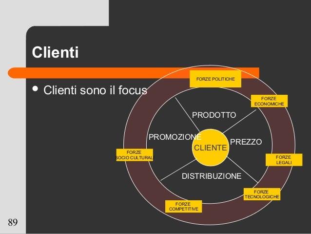 89 Clienti  Clienti sono il focus CLIENTE PRODOTTO PREZZO PROMOZIONE DISTRIBUZIONE FORZE POLITICHE FORZE ECONOMICHE FORZE...