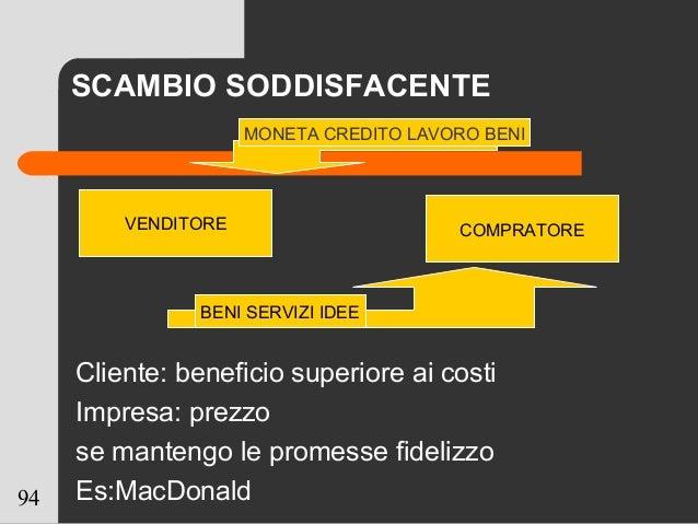 94 SCAMBIO SODDISFACENTE Cliente: beneficio superiore ai costi Impresa: prezzo se mantengo le promesse fidelizzo Es:MacDon...