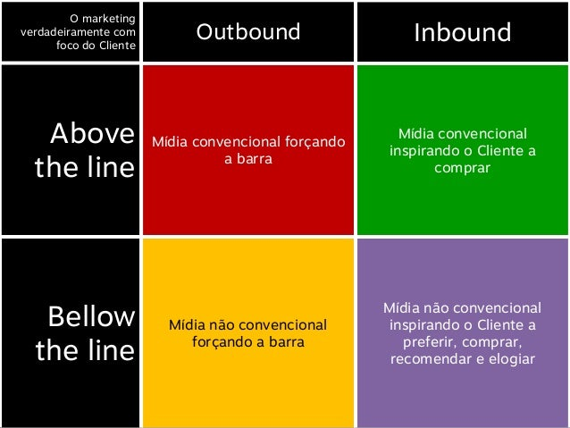 O marketingverdadeiramente com      foco do Cliente                              Outbound                    Inbound   Abo...
