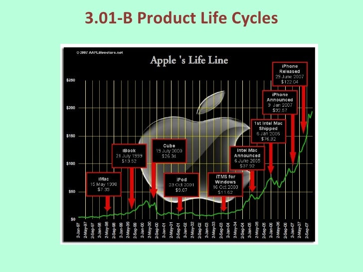 3.01-B Product Life Cycles