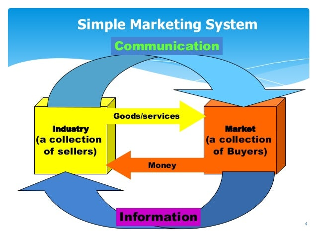 market system A market system is the network of buyers, sellers and other actors that come together to trade in a given product or service the participants in a market system include:.