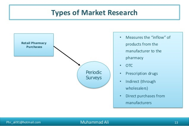 research papers on pharma marketing The effects of pharmaceutical marketing and promotion on adverse drug events   the market allocation of drugs away from some of the most appropriate users.