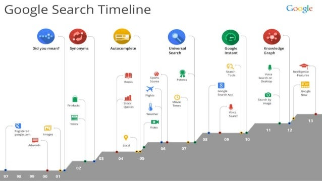 The business strategy of Google