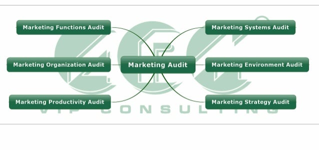 Marketing Audit Management Consulting