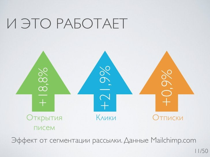 И ЭТО РАБОТАЕТ                       +21,9%      +18,8%                                         +0,9%    Открытия         ...