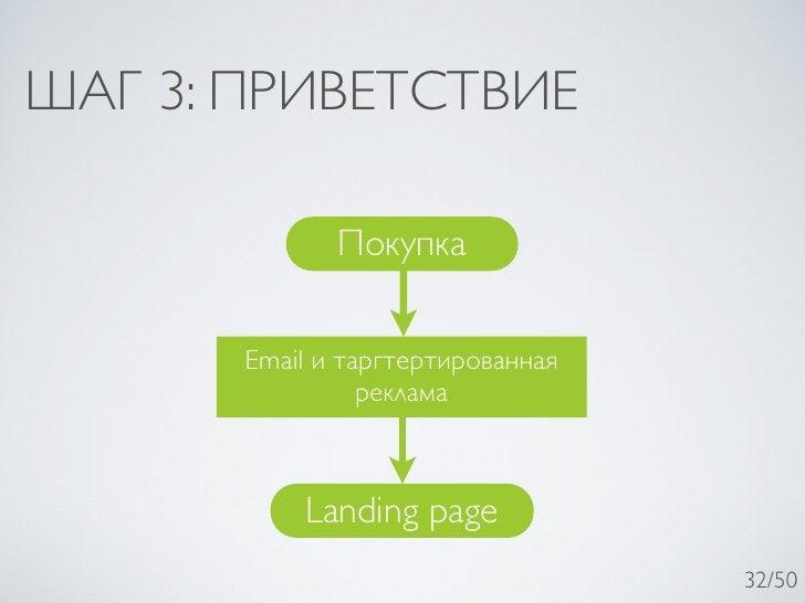 ШАГ 3: ПРИВЕТСТВИЕ              Покупка       Email и таргтертированная                 реклама           Landing page    ...
