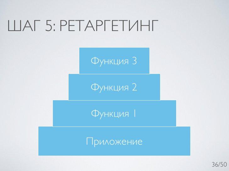 ШАГ 5: РЕТАРГЕТИНГ          Функция 3         Функция 2          Функция 1         Приложение                      36/50