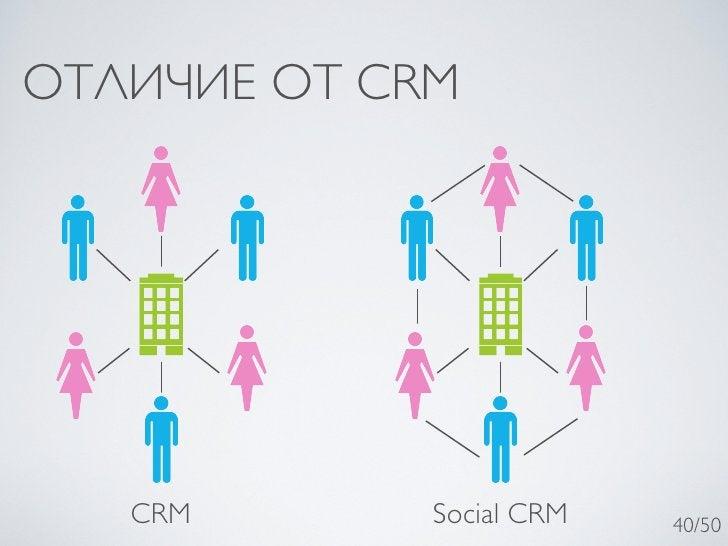ОТЛИЧИЕ ОТ CRM   CRM       Social CRM   40/50
