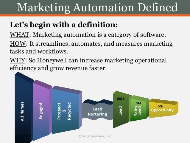 Marketing Automation  U0026 Lead Nurturing Defined