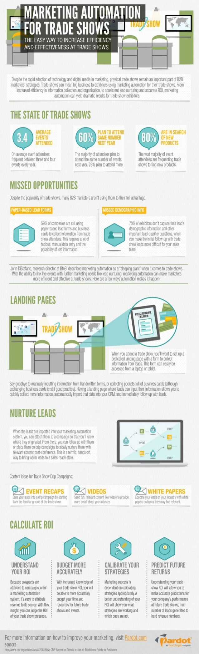 Marketing Automation for Trade Shows [Infographic]