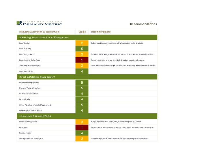 RecommendationsMarketing Automation Success Drivers      Scores   RecommendationsMarketing Automation & Lead ManagementLea...