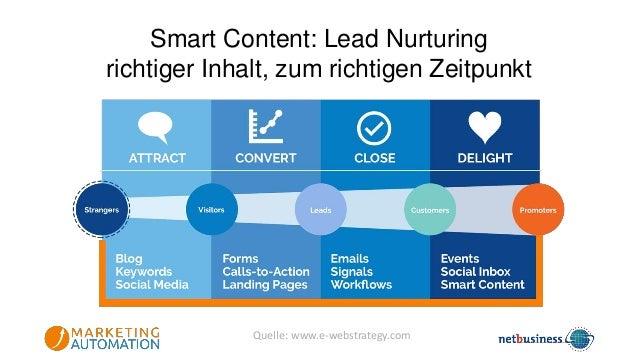 Entwicklung von E-Mail-Marketing zu Marketing Automation E-Mail MS Outlook E-Mail Marketing OR / CR Listenbasiert MailChim...