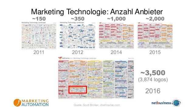 Enter prise Mittel Klein- und Kleinstunternehmer meistensB Ein intuitives und schlankes Marketing- Automationssystem ist f...