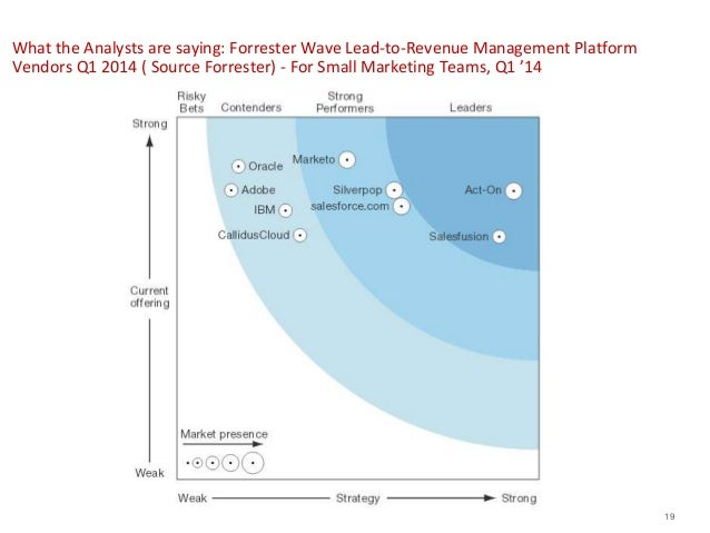 forrester marketing automation Making the Case for Marketing Automation