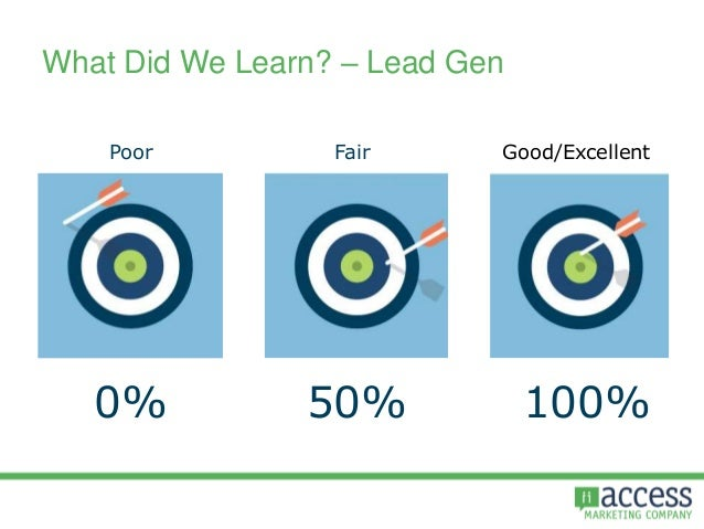 What Did We Learn? – Lead Gen Poor Good/Excellent 0% 50% Fair 100%