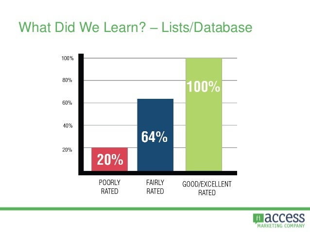 What Did We Learn? – Lists/Database