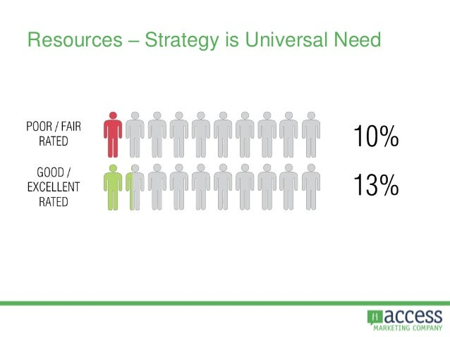Resources – Strategy is Universal Need
