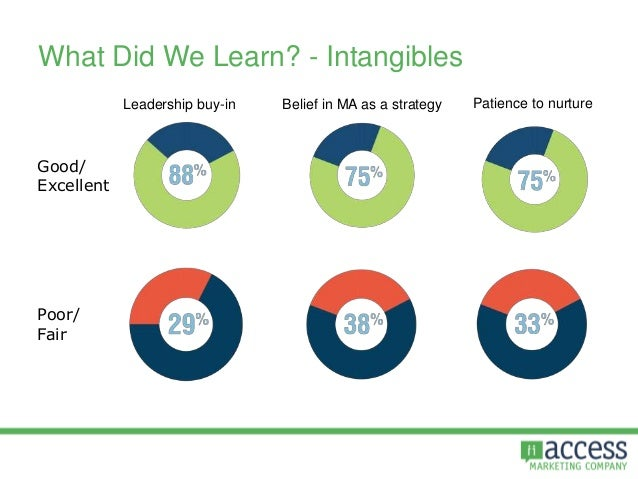 What Did We Learn? - Intangibles Belief in MA as a strategy Patience to nurtureLeadership buy-in Good/ Excellent Poor/ Fair