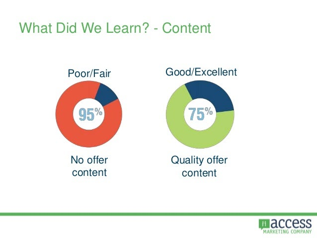 What Did We Learn? - Content No offer content Poor/Fair Good/Excellent Quality offer content