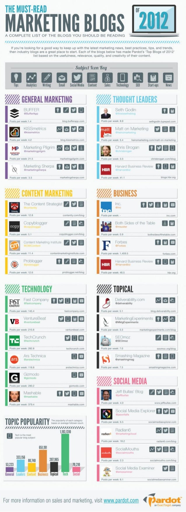 Must-Read Marketing Blogs [Infographic]