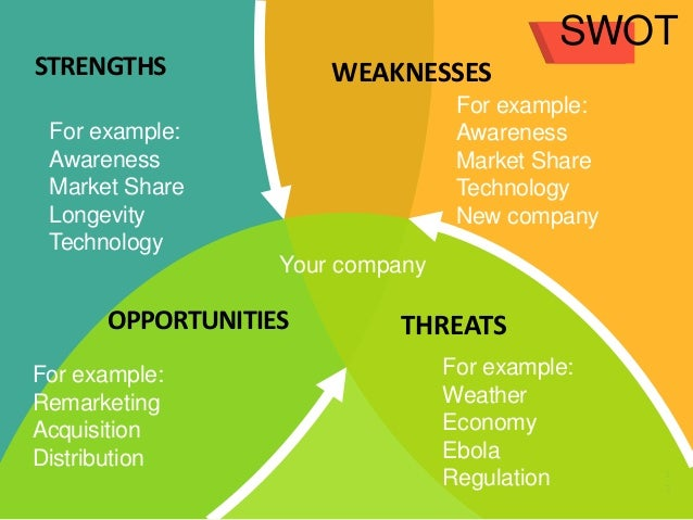 What is a swot analysis, and how to do it right (with examples.