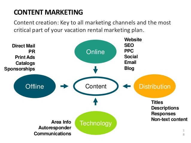 Marketing Plans For Vacation Rental Managers