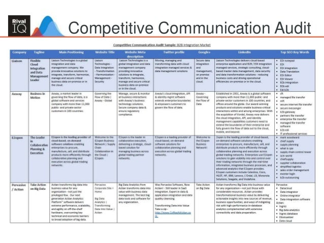 23 Competitive Communication Audit